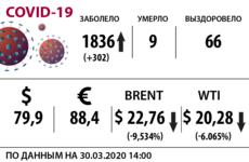 Нефть, доллар и коронавирус на 30 марта / Иллюстрация: Право.Ru/Оксана Острогорская