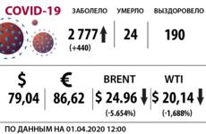 Коронавирус, курсы валют и стоимость нефти на 1 апреля / Иллюстрация: Право.Ru/Оксана Острогорская