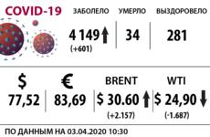 Доллар, нефть и коронавирус на 3 апреля / Иллюстрация: Право.Ru/Оксана Острогорская
