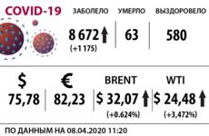 Доллар, нефть и коронавирус на 8 апреля / Иллюстрация: Право.Ru/Оксана Острогорская
