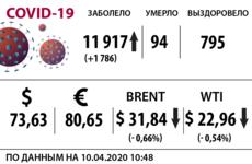 Доллар, нефть и коронавирус на 10 апреля / Иллюстрация: Право.Ru/Оксана Острогорская