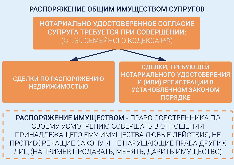 Залог имущества без ведома супруга: законно или нет - новости Право.ру
