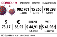 Доллар, нефть и коронавирус на 12 августа / Иллюстрация: Право.ru/Петр Козлов