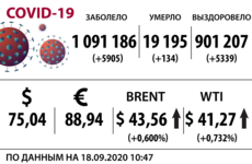 Доллар, нефть и коронавирус на 18 сентября