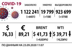 Доллар, нефть и коронавирус на 23 сентября
