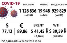 Доллар, нефть и коронавирус на 24 сентября