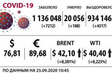 Доллар, нефть и коронавирус на 25 сентября