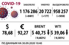Доллар, нефть и коронавирус на 30 сентября