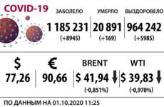 Доллар, нефть и коронавирус на 1 октября