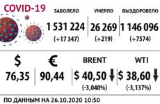 Доллар, нефть и коронавирус на 26 октября / Иллюстрация: Право.Ru/Оксана Острогорская