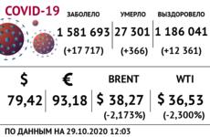 Доллар, нефть и коронавирус на 29 октября / Иллюстрация: Право.Ru/Оксана Острогорская