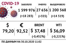 Доллар, нефть и коронавирус на 30 октября / Иллюстрация: Право.Ru/Оксана Острогорская