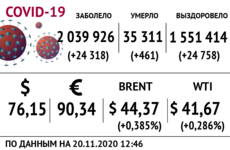 Доллар, нефть и коронавирус на 20 ноября