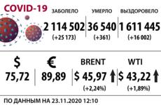 Доллар, нефть и коронавирус на 23 ноября