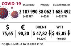 Доллар, нефть и коронавирус на 26 ноября