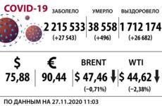 Доллар, нефть и коронавирус на 27 ноября