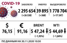 Доллар, нефть и коронавирус на 30 ноября