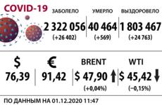 Доллар, нефть, коронавирус на 1 декабря