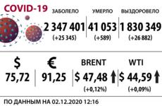 Доллар, нефть и коронавирус на 2 декабря
