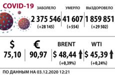 Доллар, нефть и коронавирус на 3 декабря