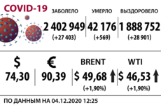 Доллар, нефть и коронавирус на 4 декабря
