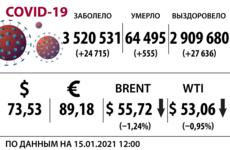 Доллар, нефть и коронавирус на 15 января