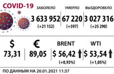 Доллар, нефть и коронавирус на 20 января
