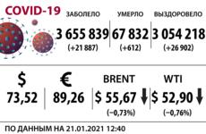 Доллар, нефть и коронавирус на 21 января
