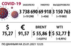Доллар, нефть и коронавирус на 25 января