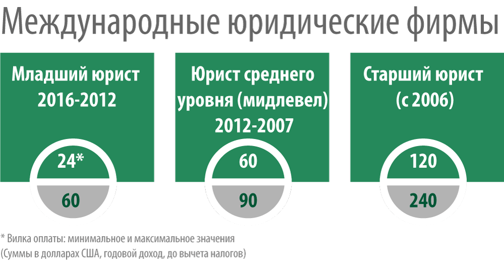 Выплаты приемным родителям на вич инфицированного приемного ребенка в москве