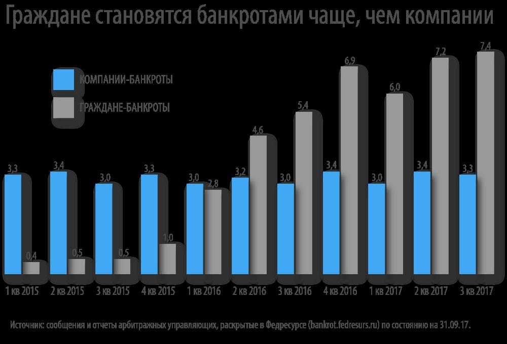 статистика банкротств физ лиц