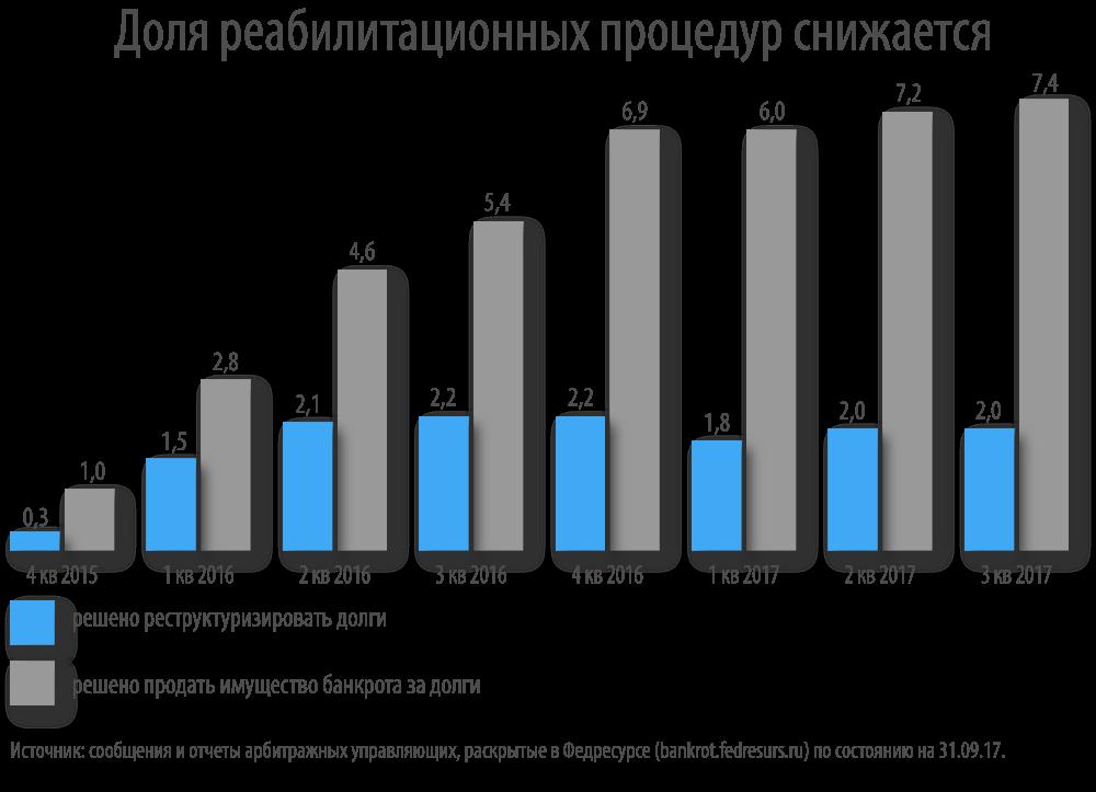 Статистика банкротств граждан: процедур стало больше, а денег меньше