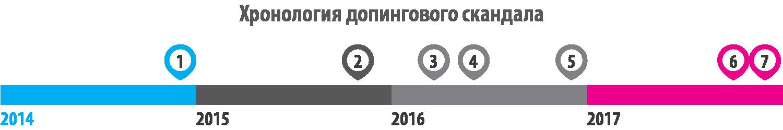 Российские спортсмены выиграли суд против МОК