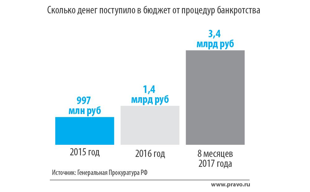 Генпрокуратура раскрыла, сколько денег получает бюджет благодаря банкротствам