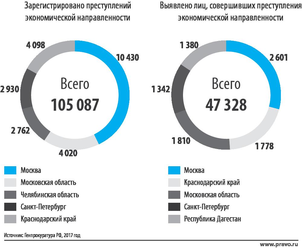 Число экономических преступлений в Москве стало рекордным за шесть лет