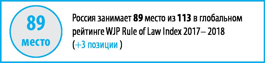 Рейтинг верховенства права оценил коррумпированность российских судов