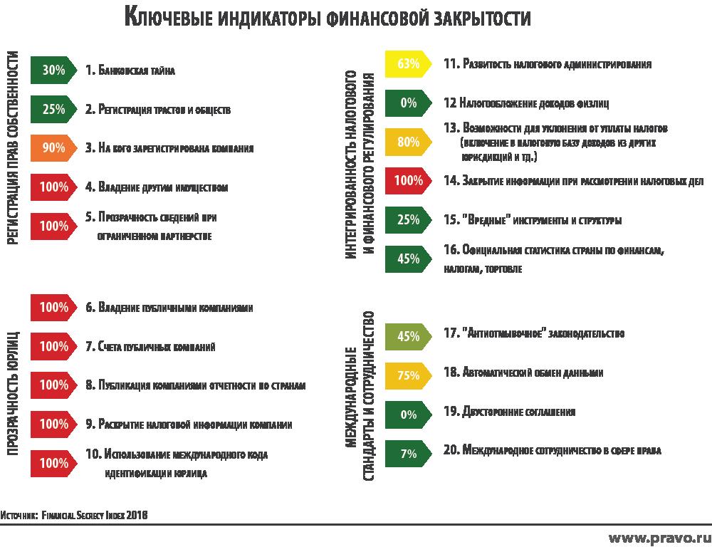 Россия заняла 29-ое место в рейтинге стран с непрозрачной финансовой системой