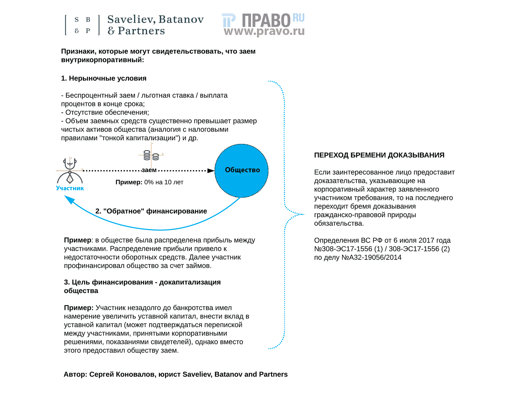 займ учредителя своей компании без процентов договор банк русский стандарт отзывы клиентов по кредитам