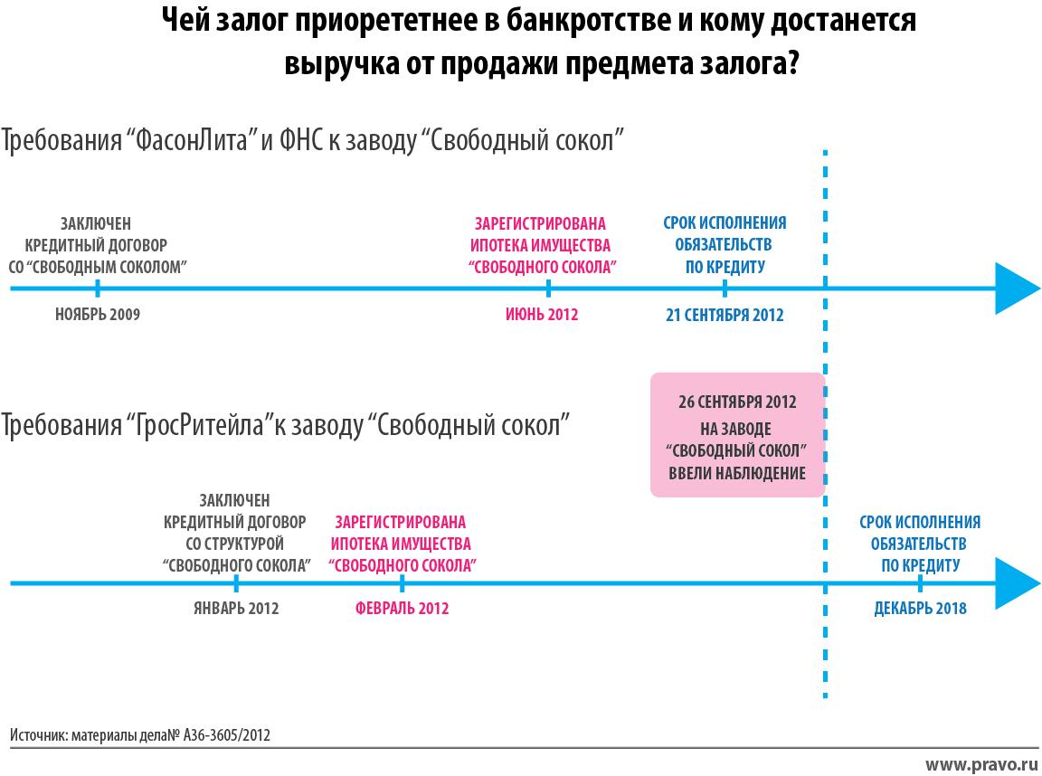 договор залога в деле о банкротстве