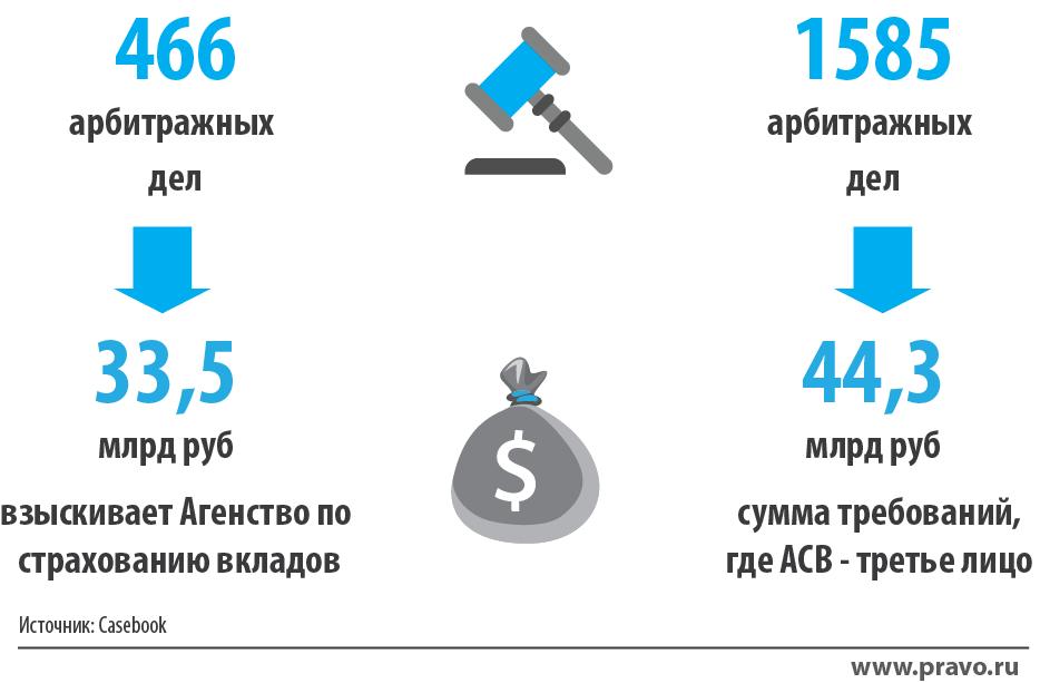 агенство по банкротству банков