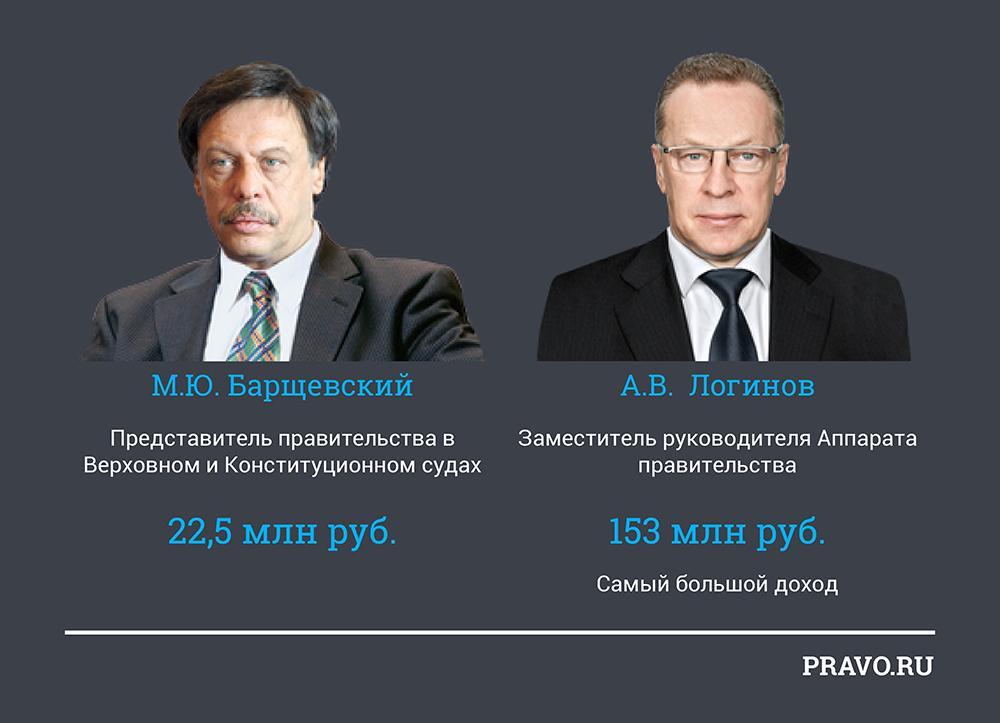 бюро барщевский и партнеры