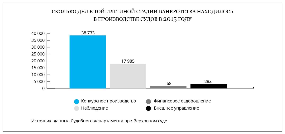 российские банки в стадии банкротства