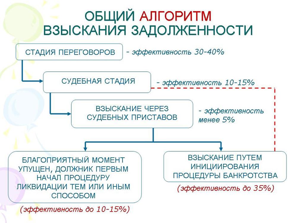 схема взыскание долгов