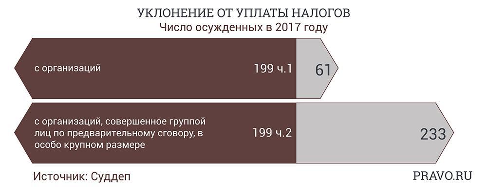 Оправдания в суде 0,1%