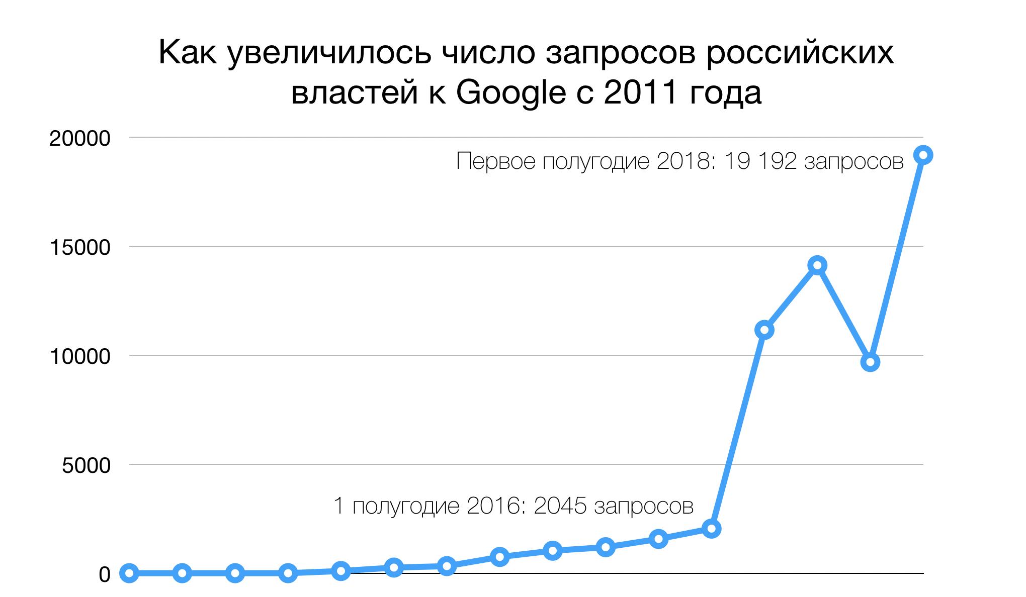 Google: российские власти подают 75% от всех мировых запросов на удаление контента