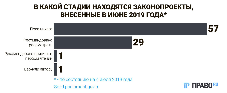 Самые интересные законопроекты июня