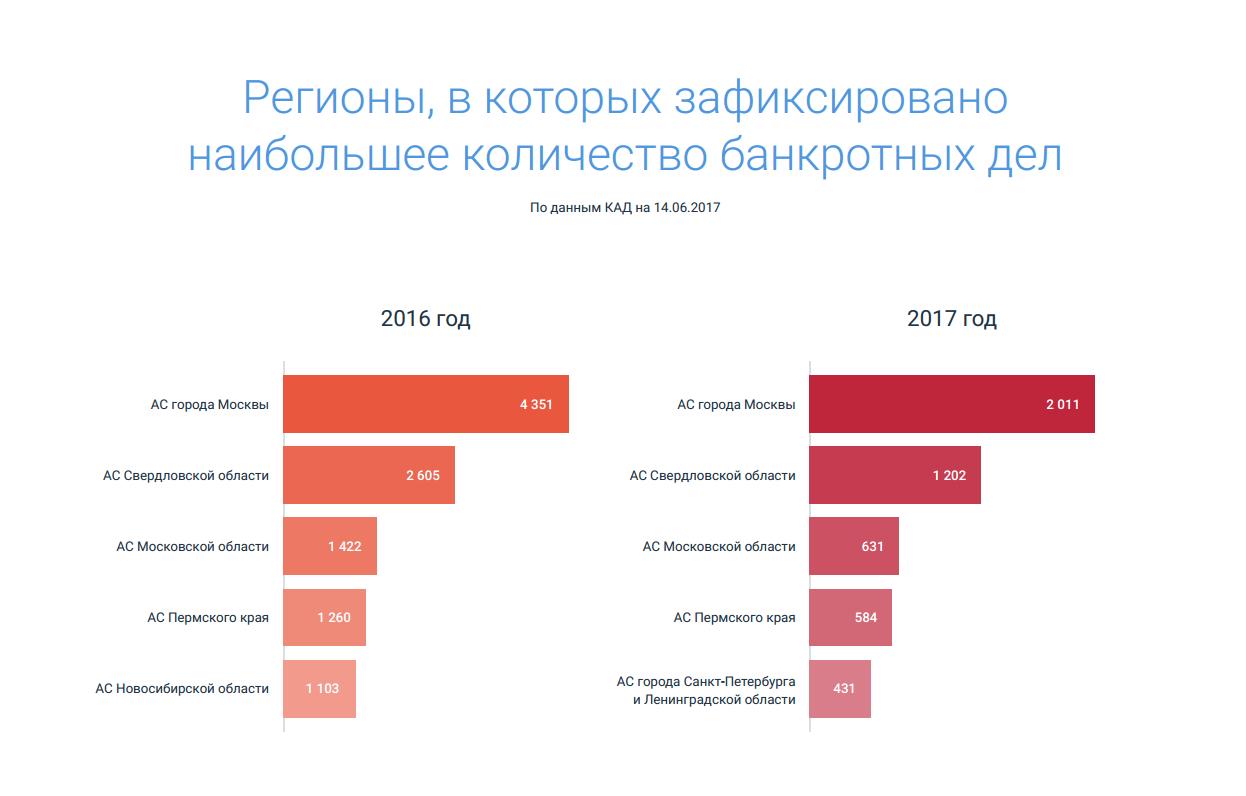 статистика банкротств строительных компаний