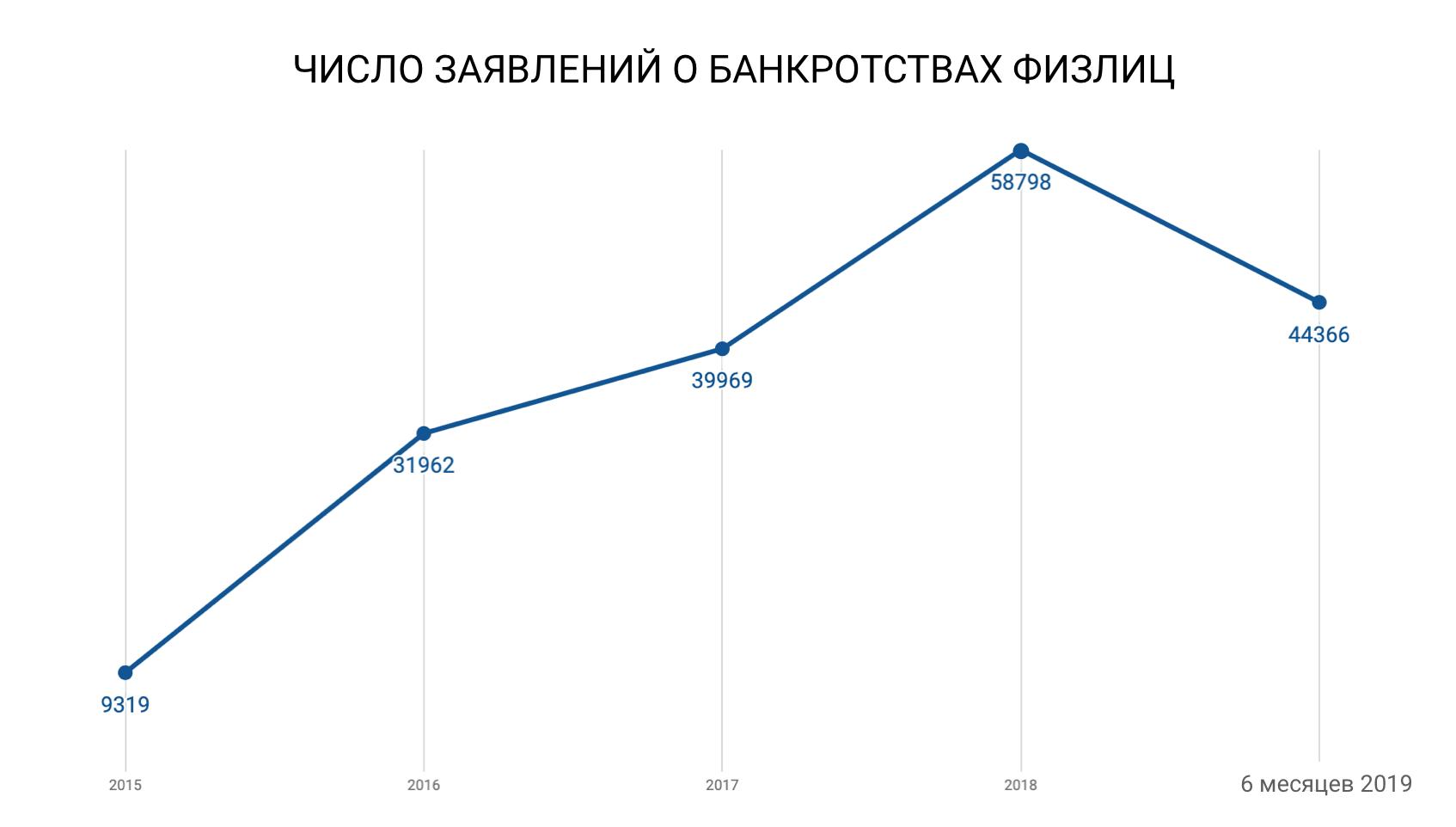 Число банкротств физлиц выросло на 60,4%