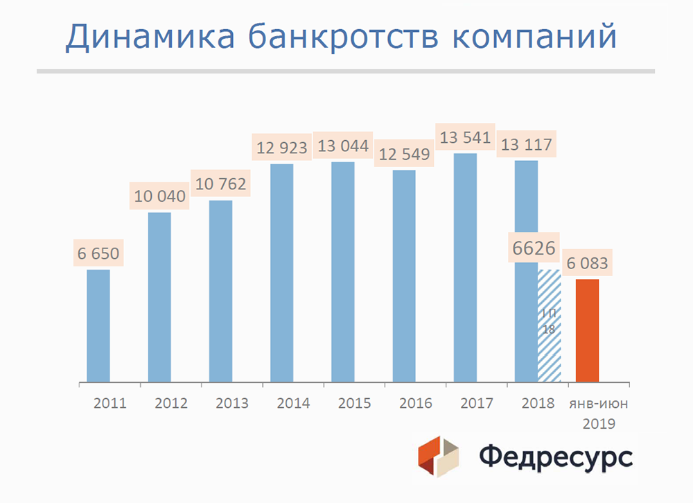 банкротство страховых организаций цена в москве