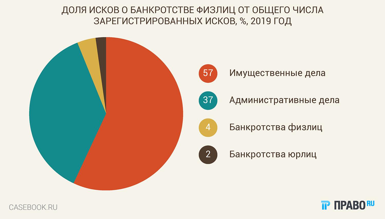банкротство жкх 2015